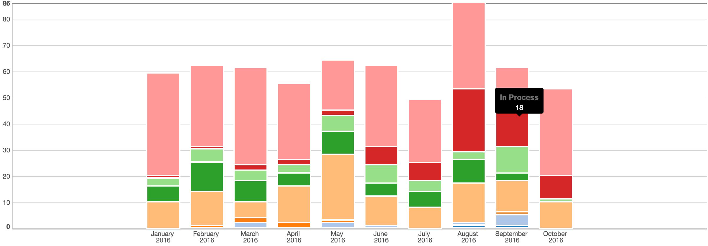 Report Summation Chart